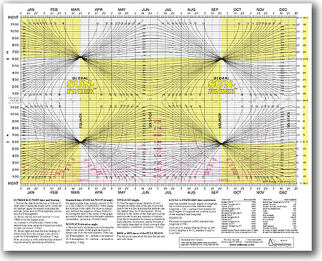 Global SunFinder sunrise sunset chart-0